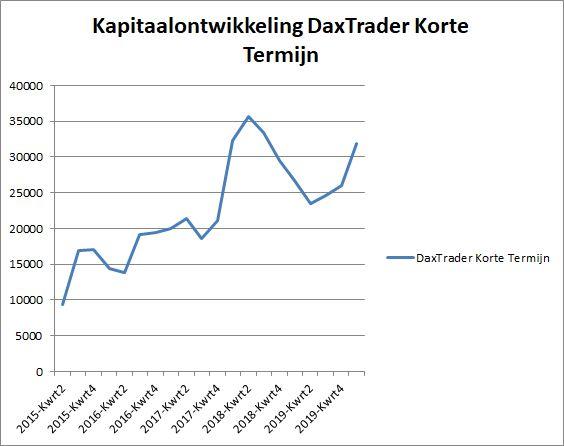 Kapitaalontwikkeling Daxtrader SMS per 26 feb 2020